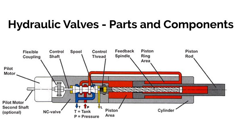 Valves - Hydraulic in Doha Qatar