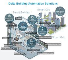 Building Management Systems in Doha Qatar